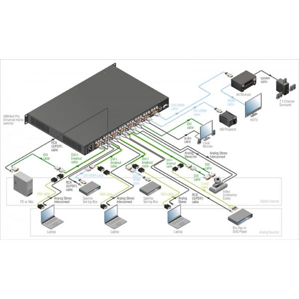 Schema Matrice Lightware umx4x4-pro