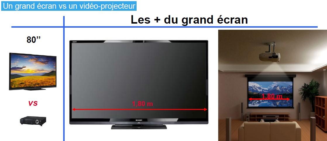 Sharp les + du grand écran