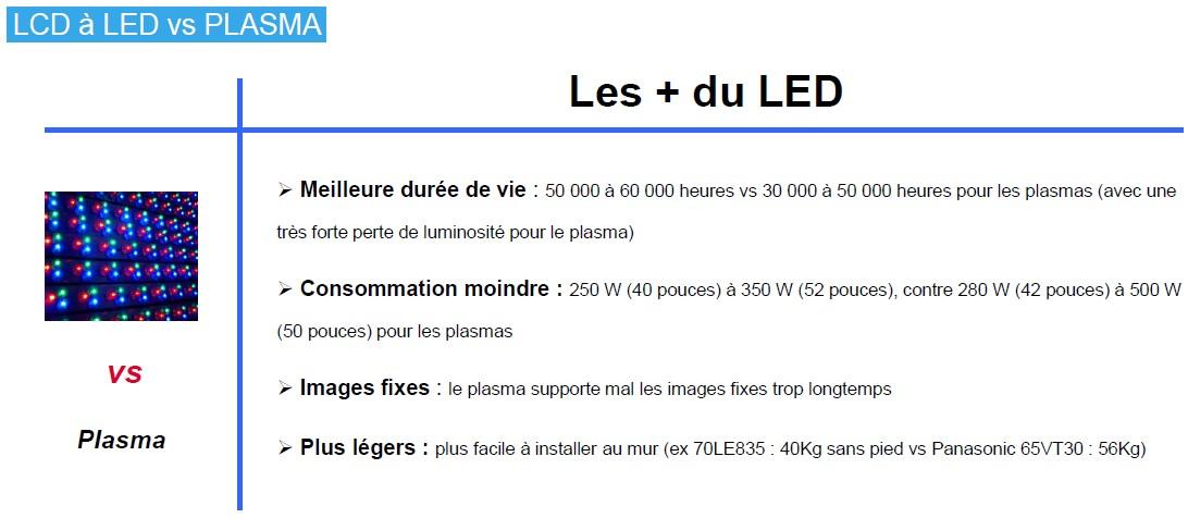 Sharp les + du LED