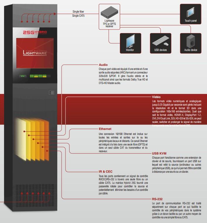 Technologie 25G Hybrid