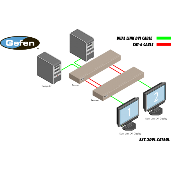 GEFEN ext-2dvi-cat6dl