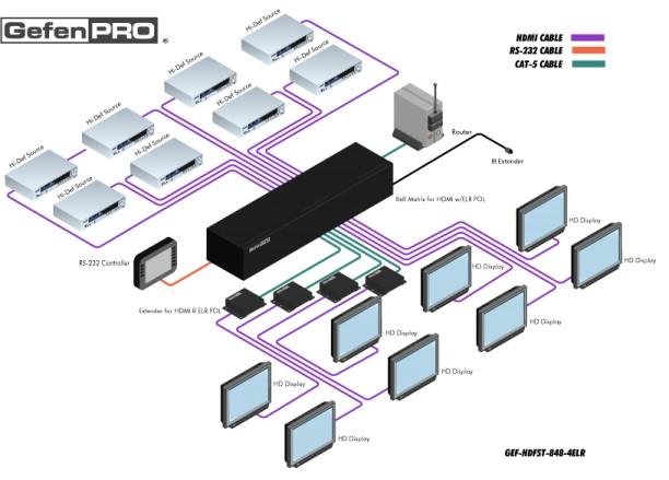 Installation schéma matrice Découvrez la nouvelle matrice GefenPRO 8x8 HDMI