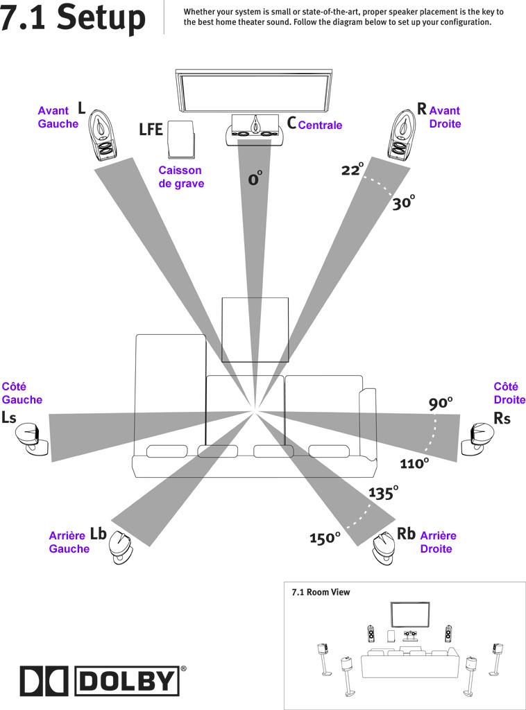 guide le placement optimal des enceintes dans la pi ce blog eavs groupe. Black Bedroom Furniture Sets. Home Design Ideas
