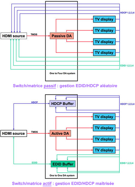 switch-matrice
