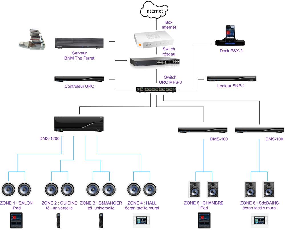 cr er un syst me multiroom audio sur ip avec la gamme urc. Black Bedroom Furniture Sets. Home Design Ideas