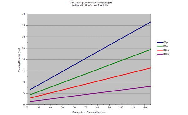 Comment calculer les dimensions d 39 une pi ce home cinema - Calculer les m2 d une piece ...