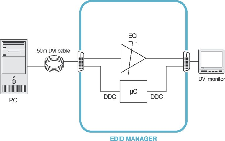 connection-edidmanager