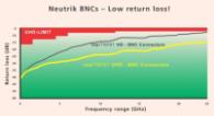 UHD BNC Neutrik