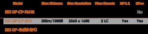Display Port fibre