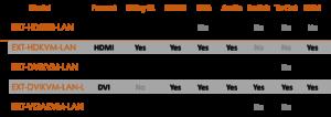 HDMI VGA DVI IP