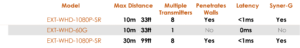 HDMI wireless