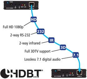 hbt200-signals