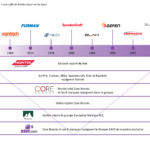 Le Groupe EAVS devient le partenaire exclusif de Corebrands (Groupe Nortek).