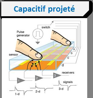 ecran-capacitif-projete