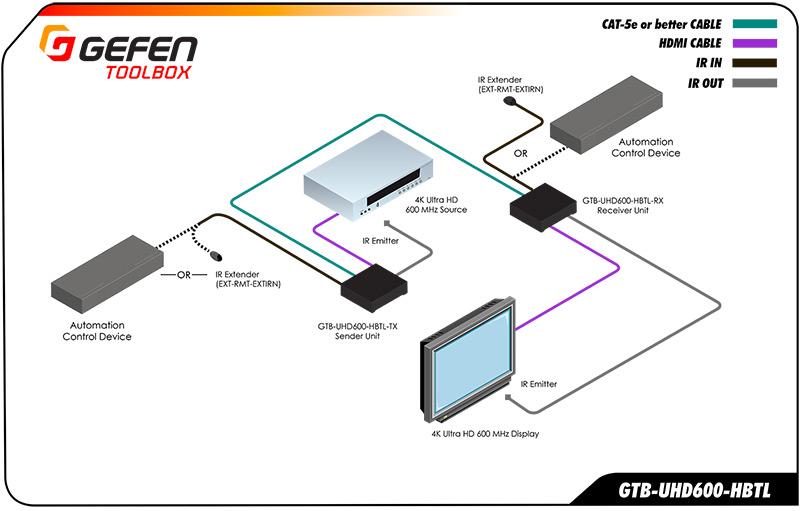 Gefen GTB-UHD600 schema