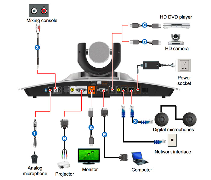 ZTE HD visioconference connexions
