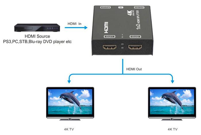 distributeur hdmi 1 vers 2 schema