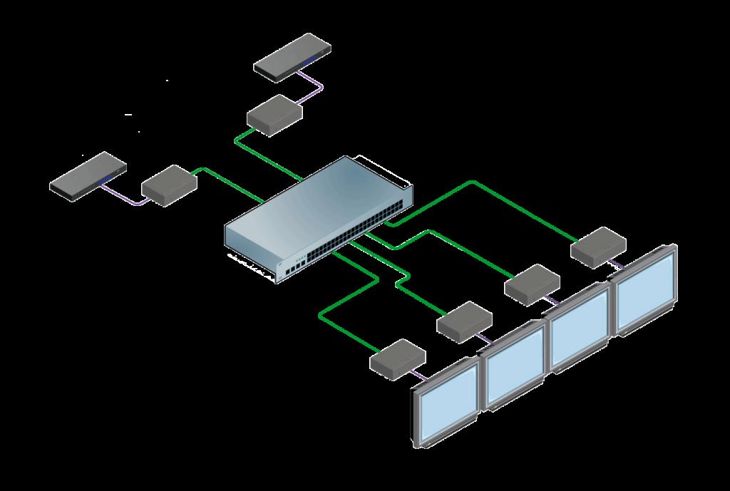 distribution HDMI AV-over-IP