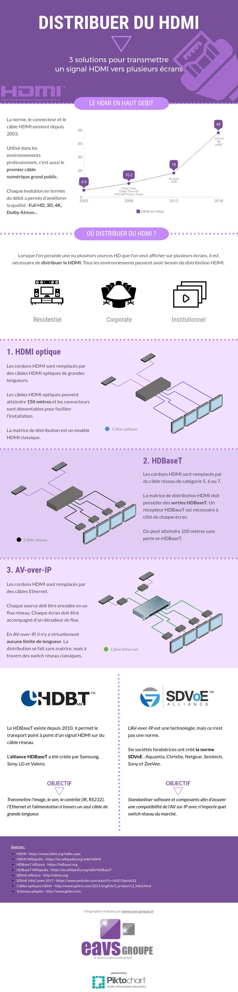 infographie distribution HDMI eavs