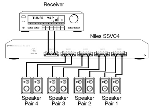 niles SSVC schema