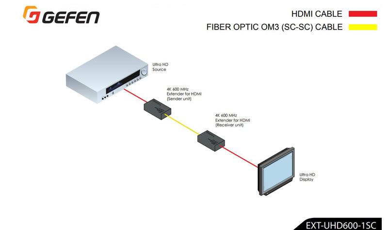 Gefen EXT-UHD600-1SC schema