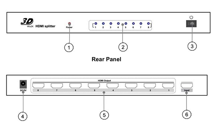eBoxx splitter HDMI 1x8 connexions