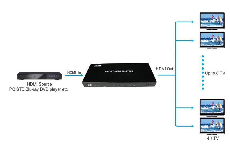 Un distributeur HDMI 4K 8 sorties à 200 euros, c'est possible avec E-boxx