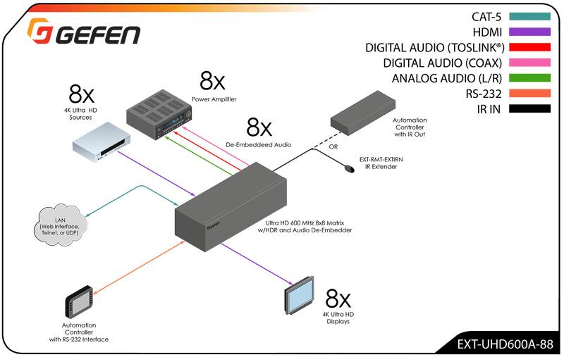Gefen EXT-UHD600A-88 schema