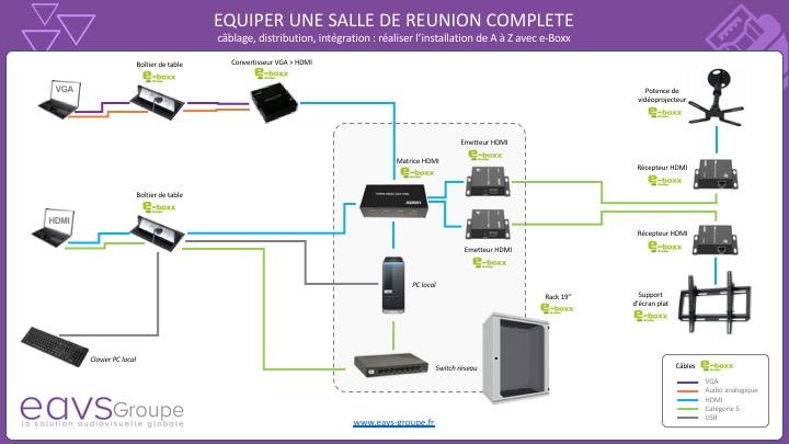 Schéma salle de réunion e-boxx