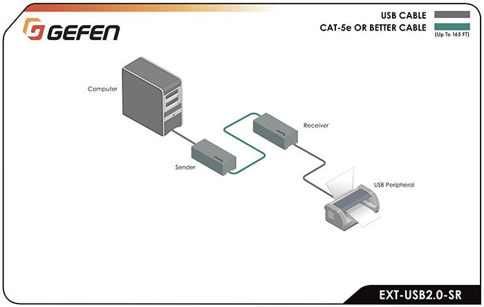 Gefen EXT-USB20-SR schema