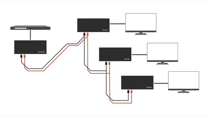 e-boxx EFE-HDMI-2CE cascade
