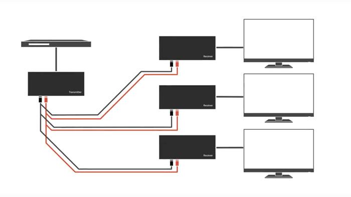 e-boxx EFE-HDMI-2CE multicast