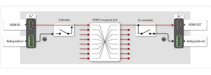 Lightware mx2-8x8-hdmi20-audio crosspoint