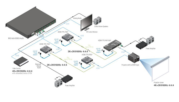 Lightware mx2-8x8-hdmi20-audio diagramme