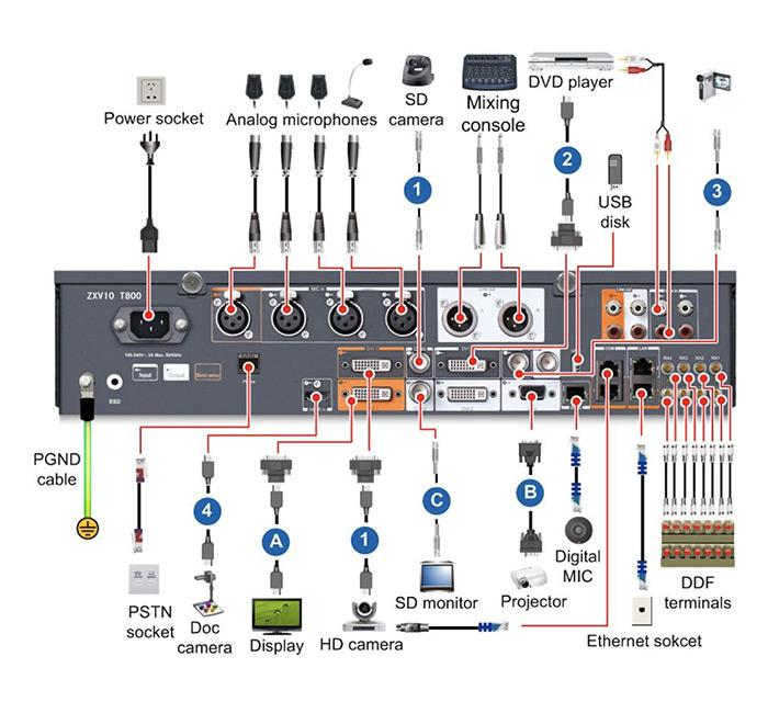 ZTE ZXV10 T800
