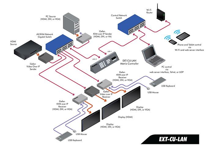 gefen matrix controller EXT-CU-LAN schema