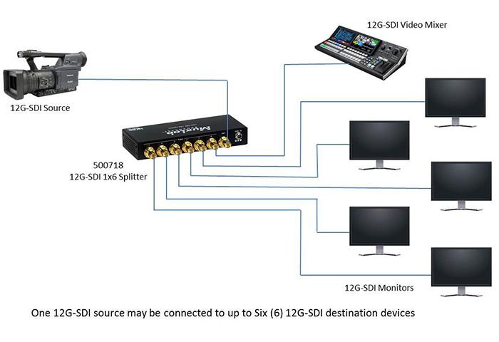 muxlab SDI distributeur schema