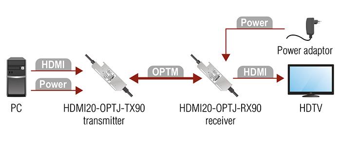 lightware hdmi20-optj-rx_tx90 schema
