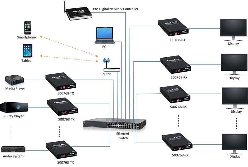 MuxLab 500768 schema