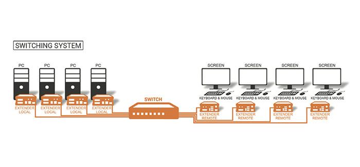 kvm-tec extender over ip