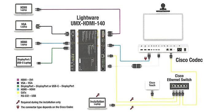 lightware cisco webex configuration evoluee