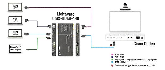lightware cisco webex configuration simple
