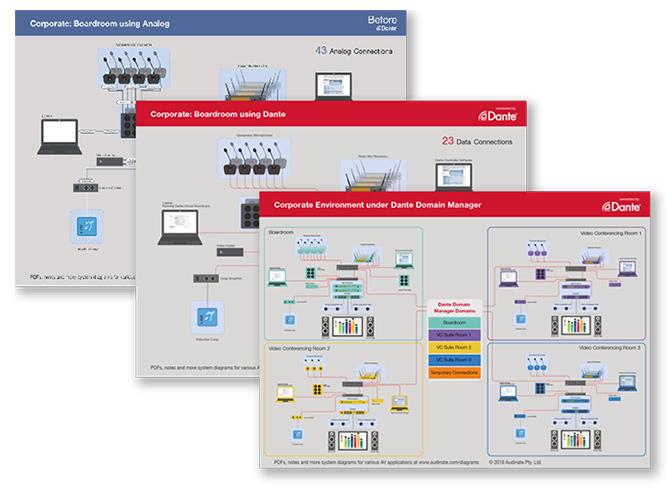 Dante application diagrams