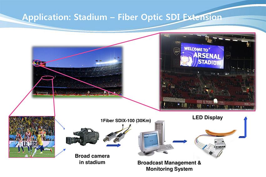 Opticis SDIX-100 application