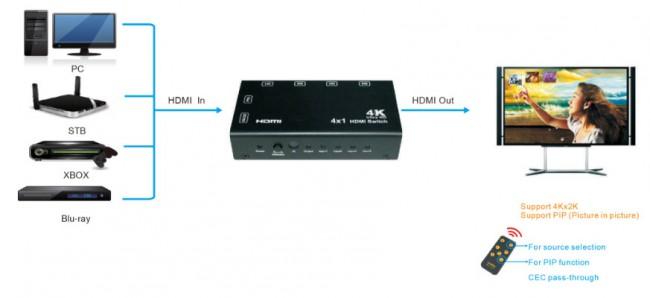 e-boxx EFS-HDMI441-3D-4K schema