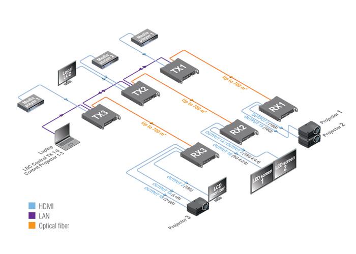 Lightware hdmi20-optc-tx220-pro schema
