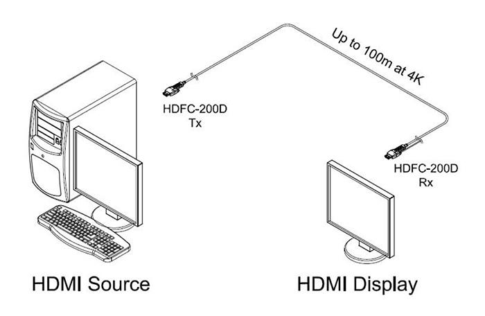 opticis hdmi displayport optique schema