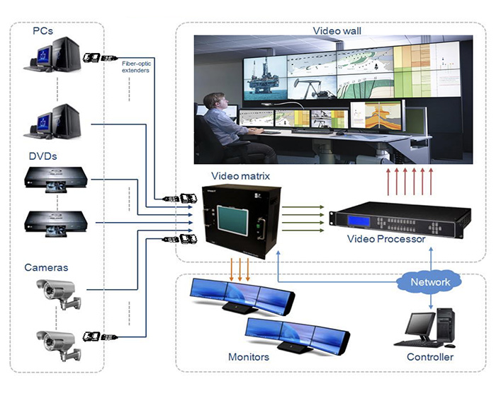 opticis use case salle de controle