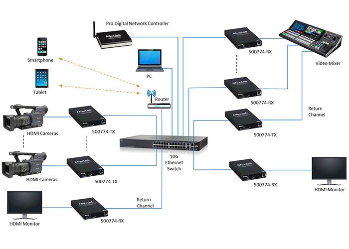 MuxLab adopte le protocole ST2110 pour ses extendeurs vidéo sur IP