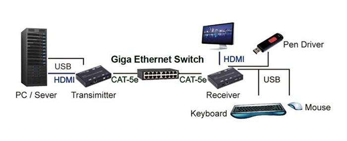 e-Boxx EFE-HDMI-120 en mode unicast